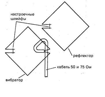 антенны «Двойной квадрат»
