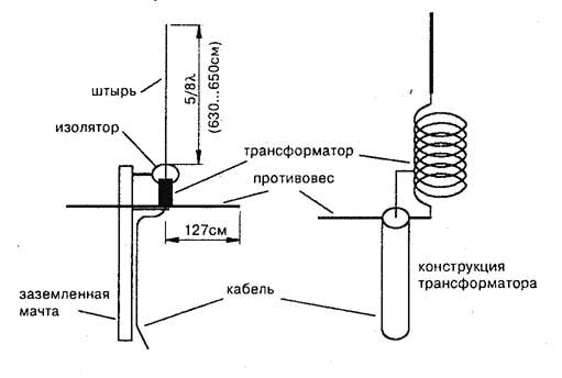 Стационарная антенна на 27 мгц своими руками